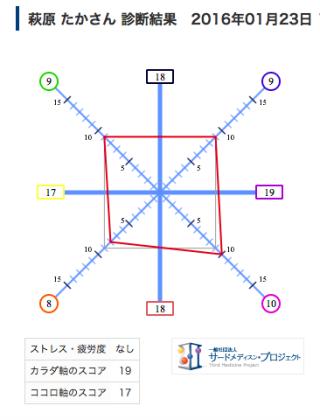 ほぼ正方形